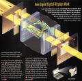 How Liquid Crystal Displays Work