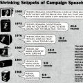 Shrinking Snippets of Campaign Speech