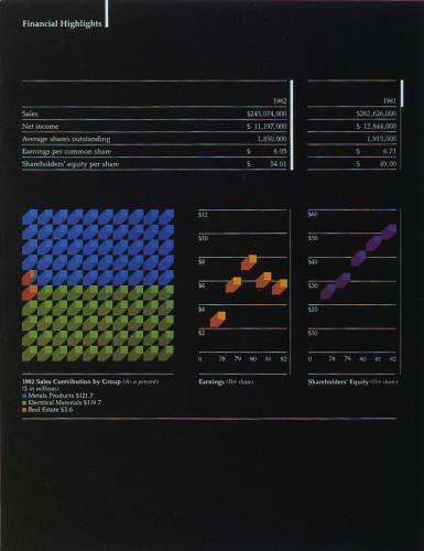 Monogram Industries, Inc. 1982 Annual Report (Charts)
