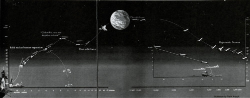 Columbia Reentry Diagram