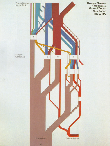 Thermo Electron Corporation Annual Report 1977